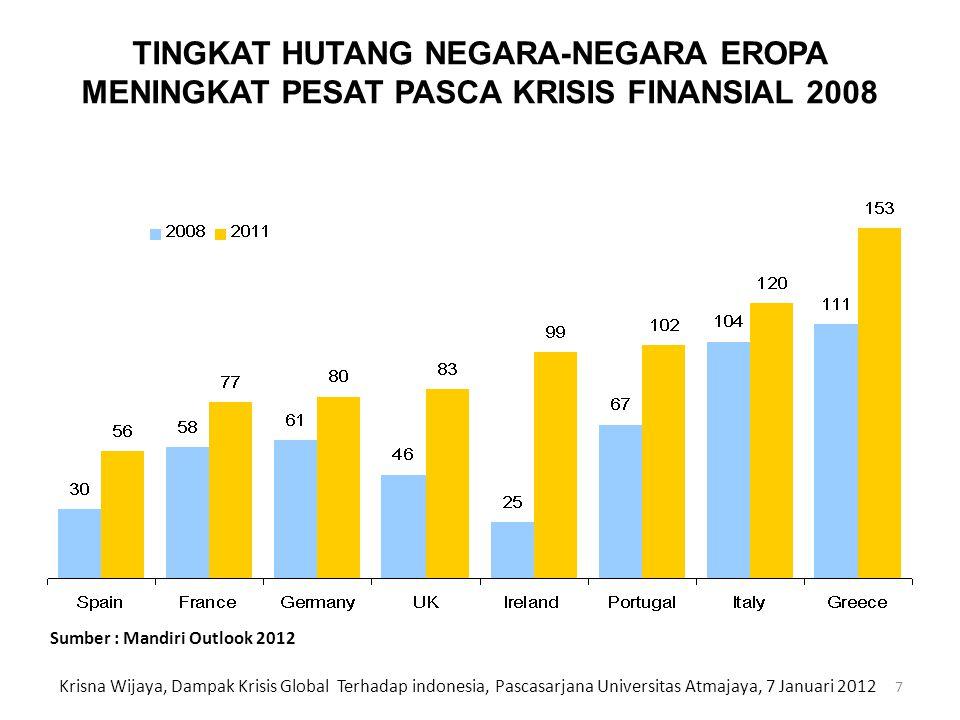 BEBAN UTANG YANG TINGGI DI NEGARA MAJU MENGHAMBAT PEMULIHAN EKONOMI CountryGov't Gross Debt Budget Deficit Household Gross Debt Jepang233%8.3%77% Yunani166%9.1%71% Italia121%3.7%50% Irlandia109%0.0%123% Portugal106%1.6%106% Amerika Serikat100%9.1%92% Perancis87%5.8%61% Euro Area89%4.0%70% Kanada84%4.0%n.a.
