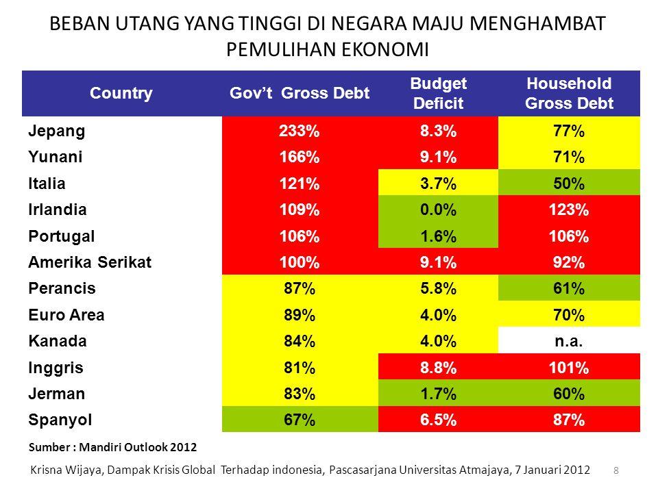BEBAN UTANG YANG TINGGI DI NEGARA MAJU MENGHAMBAT PEMULIHAN EKONOMI CountryGov't Gross Debt Budget Deficit Household Gross Debt Jepang233%8.3%77% Yuna