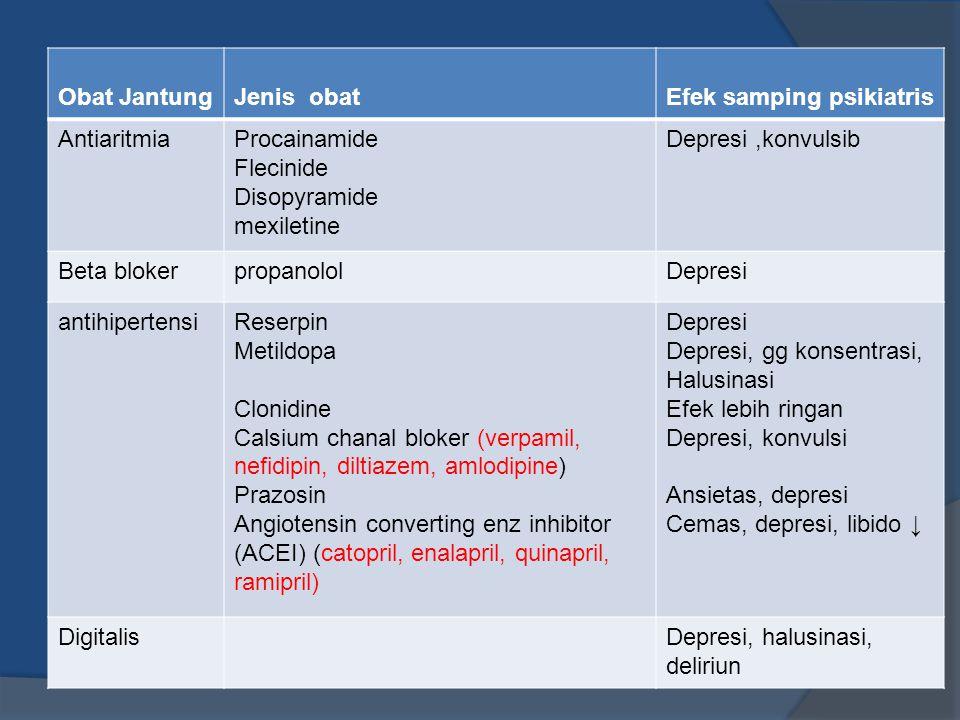 Obat JantungJenis obatEfek samping psikiatris AntiaritmiaProcainamide Flecinide Disopyramide mexiletine Depresi,konvulsib Beta blokerpropanololDepresi antihipertensiReserpin Metildopa Clonidine Calsium chanal bloker (verpamil, nefidipin, diltiazem, amlodipine) Prazosin Angiotensin converting enz inhibitor (ACEI) (catopril, enalapril, quinapril, ramipril) Depresi Depresi, gg konsentrasi, Halusinasi Efek lebih ringan Depresi, konvulsi Ansietas, depresi Cemas, depresi, libido ↓ DigitalisDepresi, halusinasi, deliriun