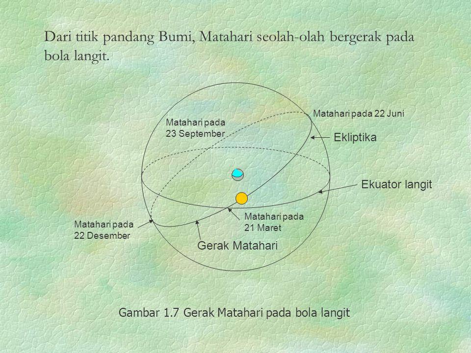 Gerak Matahari Ekuator langit Ekliptika Matahari pada 22 Juni Matahari pada 22 Desember Matahari pada 21 Maret Matahari pada 23 September Gambar 1.7 G