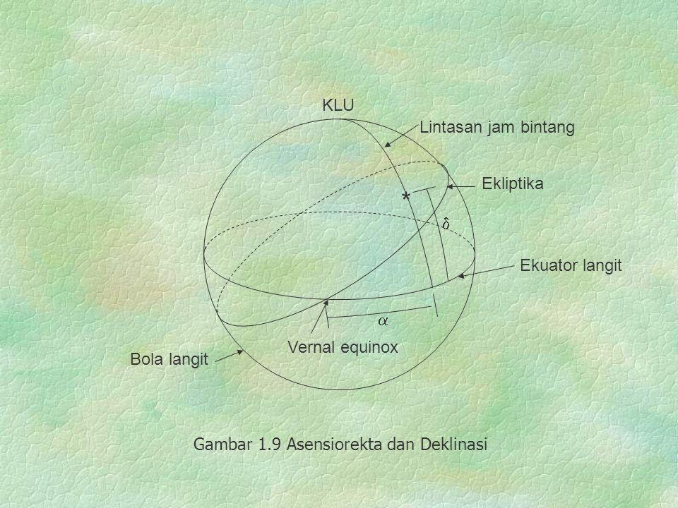Ekliptika Ekuator langit Bola langit KLU * Lintasan jam bintang Vernal equinox   Gambar 1.9 Asensiorekta dan Deklinasi