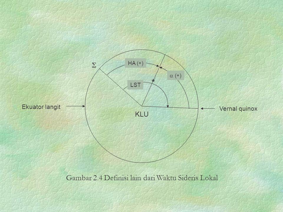 Ekuator langit KLU  HA (  ) Vernal quinox LST *  (  ) Gambar 2.4 Definisi lain dari Waktu Sideris Lokal