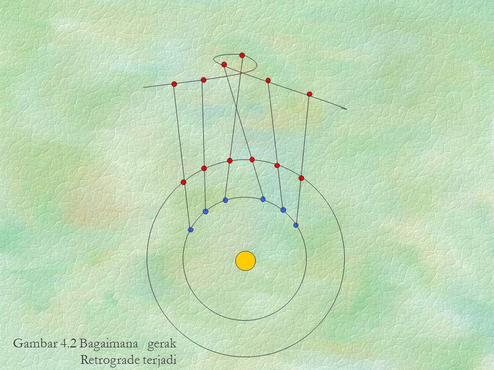 Gambar 4.2 Bagaimana gerak Retrograde terjadi