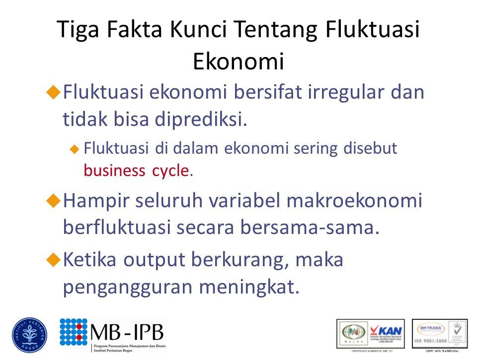Tiga Fakta Kunci Tentang Fluktuasi Ekonomi u Fluktuasi ekonomi bersifat irregular dan tidak bisa diprediksi. u Fluktuasi di dalam ekonomi sering diseb