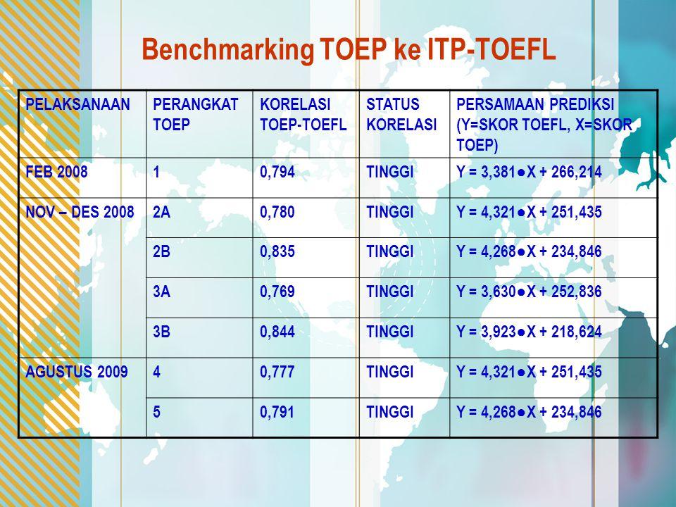 Benchmarking TOEP ke ITP-TOEFL PELAKSANAANPERANGKAT TOEP KORELASI TOEP-TOEFL STATUS KORELASI PERSAMAAN PREDIKSI (Y=SKOR TOEFL, X=SKOR TOEP) FEB 200810,794TINGGIY = 3,381●X + 266,214 NOV – DES 20082A0,780TINGGIY = 4,321●X + 251,435 2B0,835TINGGIY = 4,268●X + 234,846 3A0,769TINGGIY = 3,630●X + 252,836 3B0,844TINGGIY = 3,923●X + 218,624 AGUSTUS 200940,777TINGGIY = 4,321●X + 251,435 50,791TINGGIY = 4,268●X + 234,846