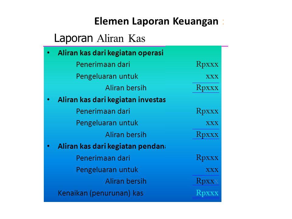 Elemen Laporan Keuangan : Aliran kas dari kegiatan operasi Penerimaan dari Pengeluaran untuk Aliran bersih Aliran kas dari kegiatan investasi Penerima