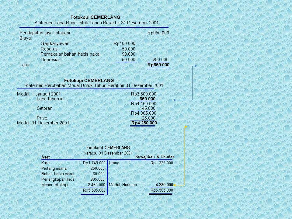 Rp100.000 50.000 90.000 50.000 Fotokopi CEMERLANG Statemen Laba-Rugi Untuk Tahun Berakhir 31 Desember 2001 Pendapatan jasa fotokopi Biaya: Gaji karyaw