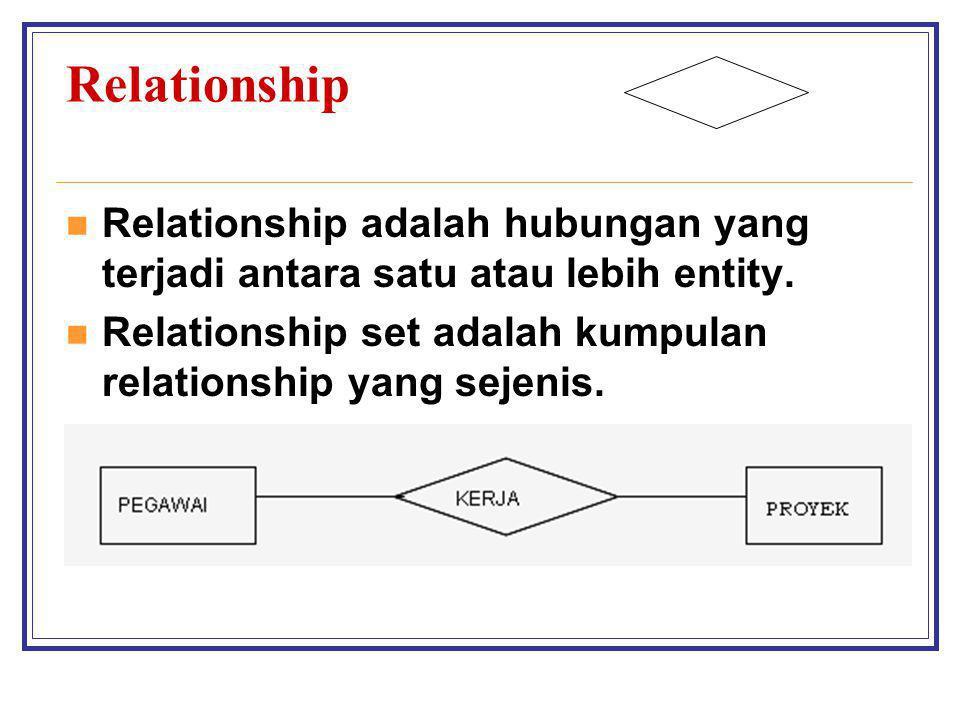 Relationship Relationship adalah hubungan yang terjadi antara satu atau lebih entity. Relationship set adalah kumpulan relationship yang sejenis.