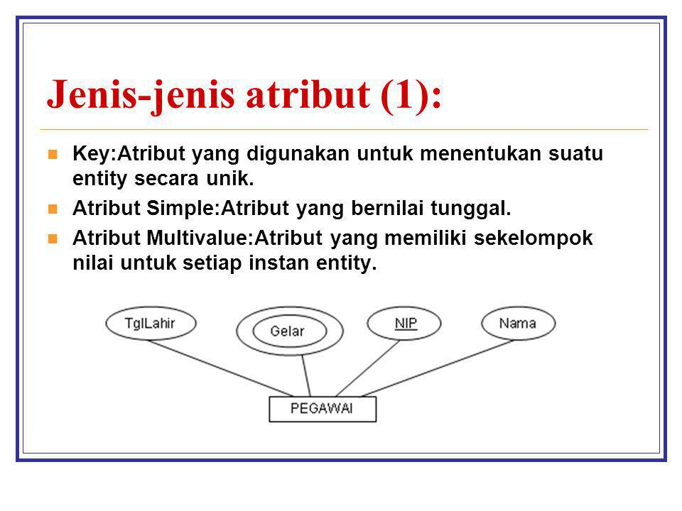 Jenis-jenis atribut (1): Key:Atribut yang digunakan untuk menentukan suatu entity secara unik. Atribut Simple:Atribut yang bernilai tunggal. Atribut M