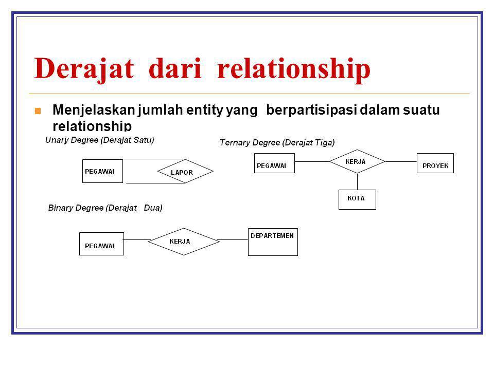 Derajat dari relationship Menjelaskan jumlah entity yang berpartisipasi dalam suatu relationship