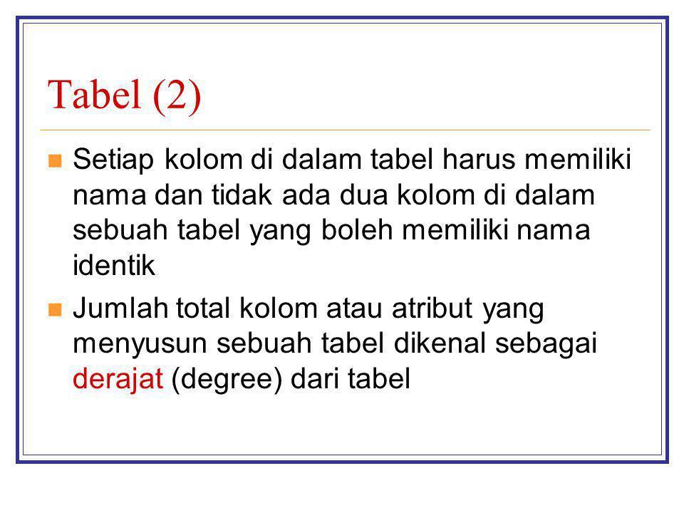 Tabel (2) Setiap kolom di dalam tabel harus memiliki nama dan tidak ada dua kolom di dalam sebuah tabel yang boleh memiliki nama identik Jumlah total