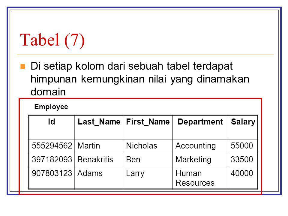 Tabel (7) Di setiap kolom dari sebuah tabel terdapat himpunan kemungkinan nilai yang dinamakan domain IdLast_NameFirst_NameDepartmentSalary 555294562M