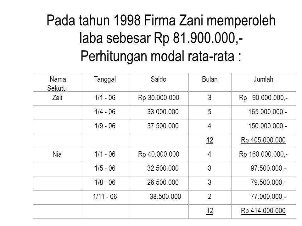 Modal Nia TanggalKeteranganDebitKreditSaldo D / K (Rp) 1/1 - 06saldo - -(40.000.000,-) 1/5 - 06penarikan 7.500.000,- -(32.500.000,-) 1/8 - 06penarikan