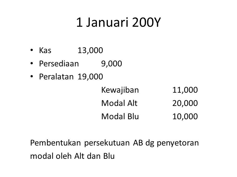 1 Januari 200Y Kas13,000 Persediaan9,000 Peralatan19,000 Kewajiban11,000 Modal Alt20,000 Modal Blu10,000 Pembentukan persekutuan AB dg penyetoran modal oleh Alt dan Blu