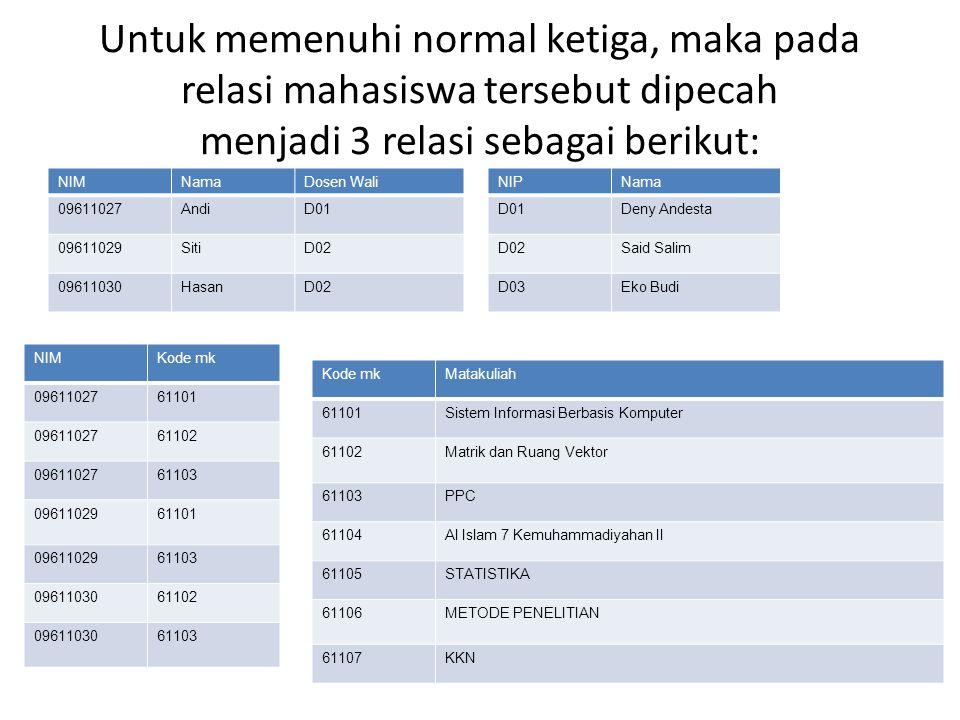 Untuk memenuhi normal ketiga, maka pada relasi mahasiswa tersebut dipecah menjadi 3 relasi sebagai berikut: NIP NIMNamaDosen Wali 09611027AndiD01 0961