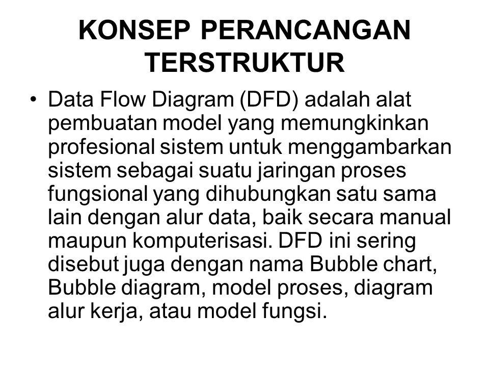 KONSEP PERANCANGAN TERSTRUKTUR Data Flow Diagram (DFD) adalah alat pembuatan model yang memungkinkan profesional sistem untuk menggambarkan sistem seb