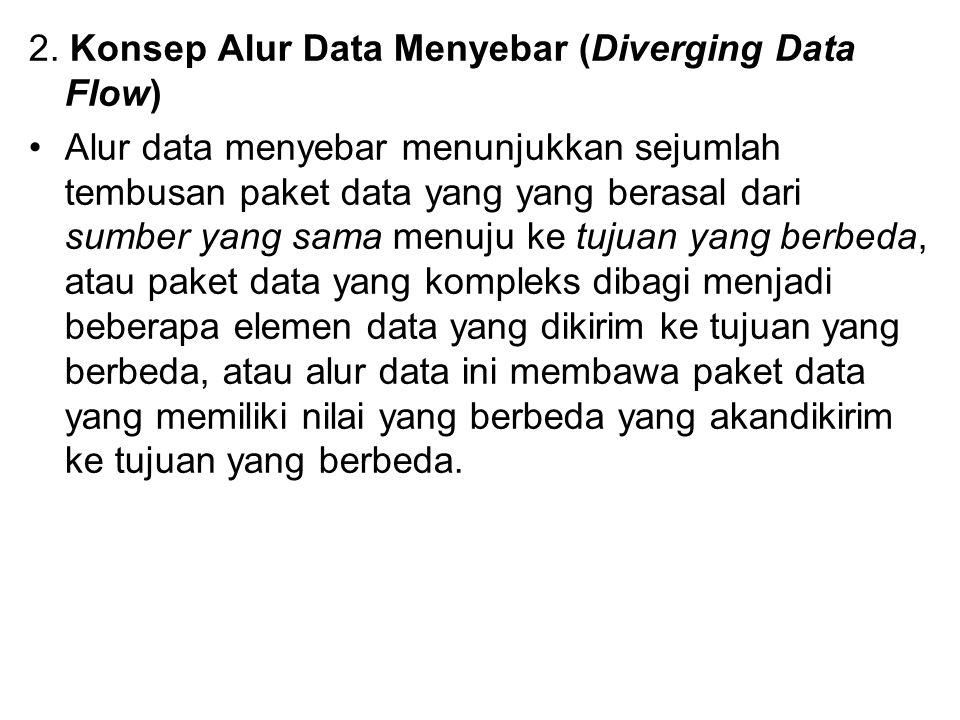 2. Konsep Alur Data Menyebar (Diverging Data Flow) Alur data menyebar menunjukkan sejumlah tembusan paket data yang yang berasal dari sumber yang sama