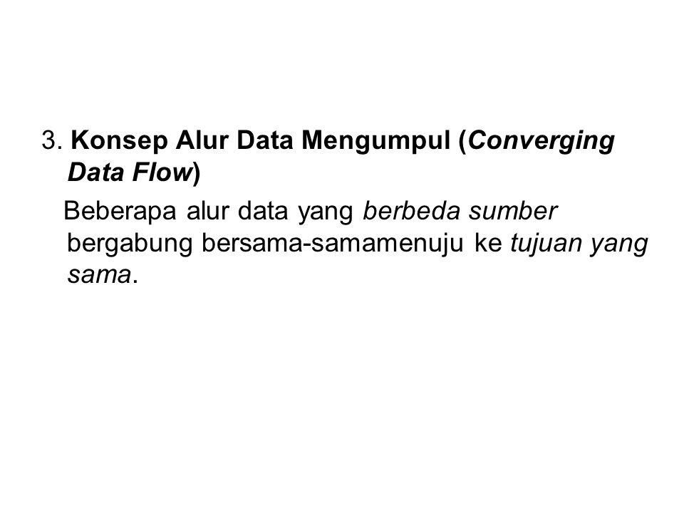 3. Konsep Alur Data Mengumpul (Converging Data Flow) Beberapa alur data yang berbeda sumber bergabung bersama-samamenuju ke tujuan yang sama.