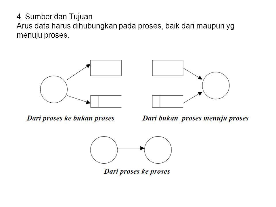 4. Sumber dan Tujuan Arus data harus dihubungkan pada proses, baik dari maupun yg menuju proses.
