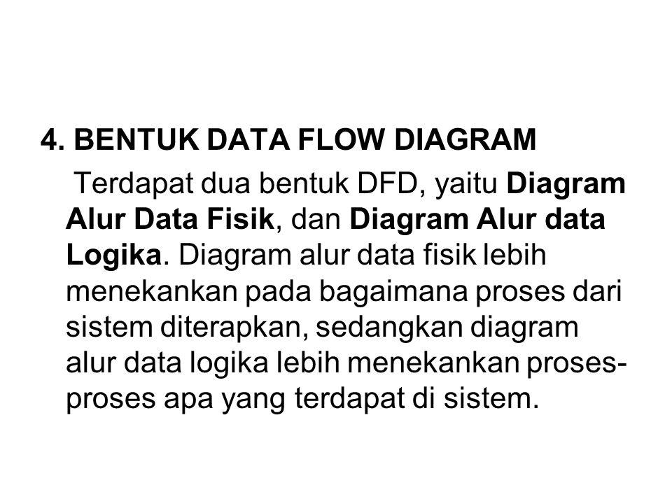 4. BENTUK DATA FLOW DIAGRAM Terdapat dua bentuk DFD, yaitu Diagram Alur Data Fisik, dan Diagram Alur data Logika. Diagram alur data fisik lebih meneka