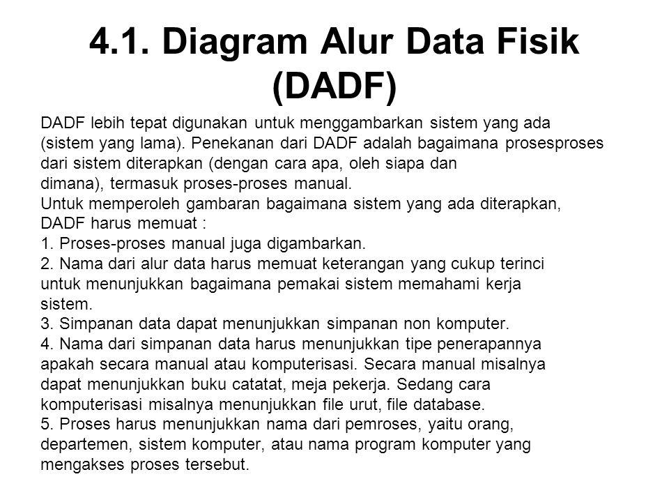 4.1. Diagram Alur Data Fisik (DADF) DADF lebih tepat digunakan untuk menggambarkan sistem yang ada (sistem yang lama). Penekanan dari DADF adalah baga