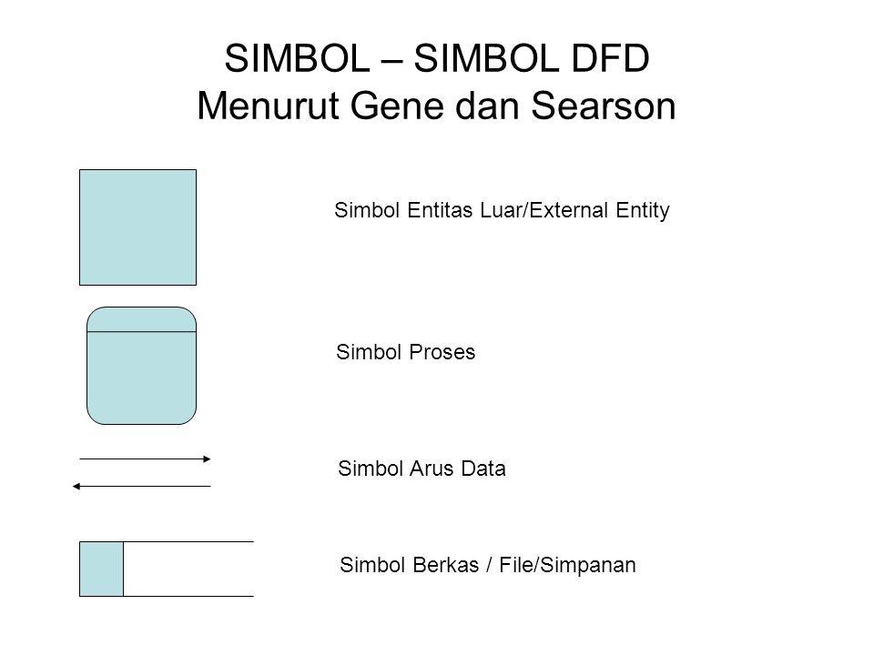 SIMBOL – SIMBOL DFD Menurut Gene dan Searson Simbol Entitas Luar/External Entity Simbol Proses Simbol Arus Data Simbol Berkas / File/Simpanan