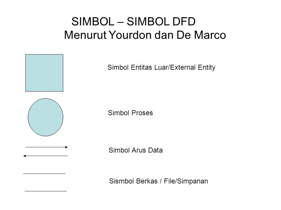SIMBOL – SIMBOL DFD Menurut Yourdon dan De Marco Simbol Entitas Luar/External Entity Simbol Proses Simbol Arus Data Sismbol Berkas / File/Simpanan