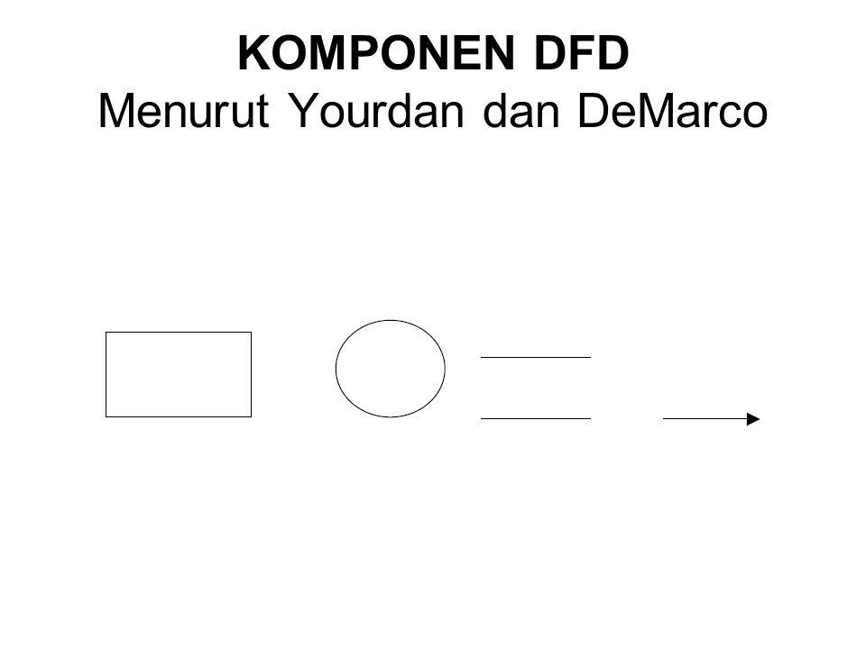 KOMPONEN DFD Menurut Yourdan dan DeMarco