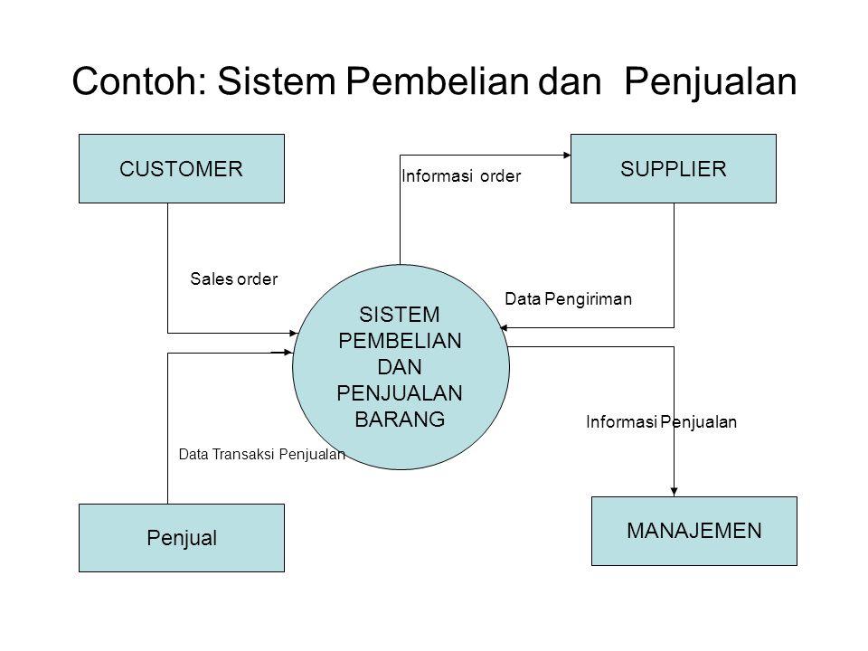 Contoh: Sistem Pembelian dan Penjualan SISTEM PEMBELIAN DAN PENJUALAN BARANG CUSTOMER MANAJEMEN Penjual SUPPLIER Data Transaksi Penjualan Data Pengiri