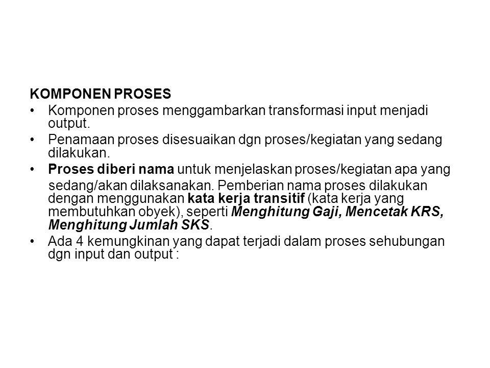 KOMPONEN PROSES Komponen proses menggambarkan transformasi input menjadi output. Penamaan proses disesuaikan dgn proses/kegiatan yang sedang dilakukan