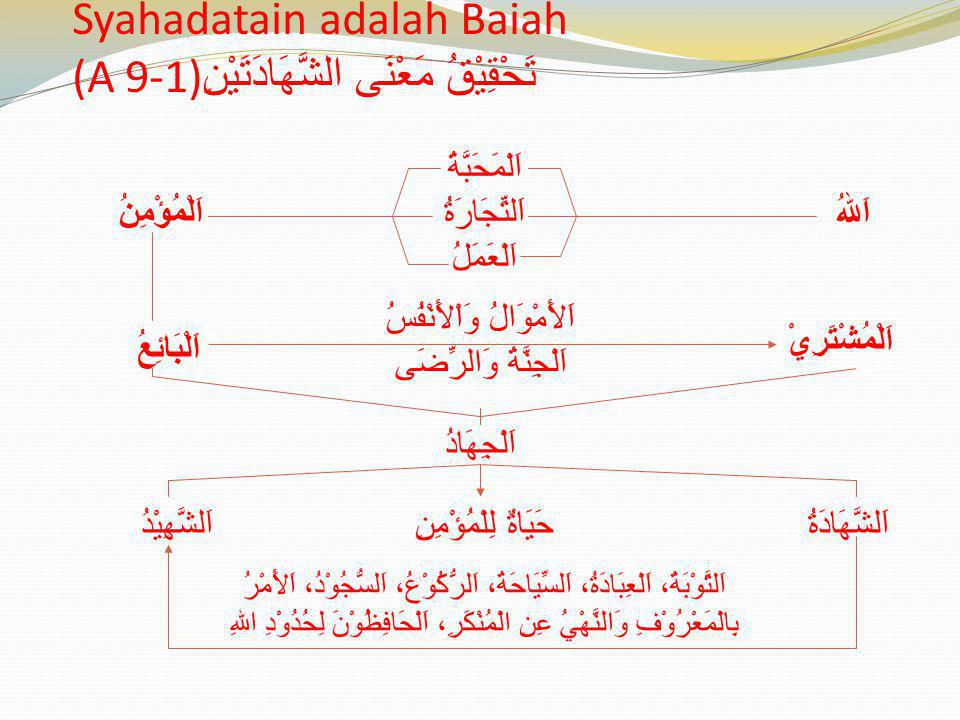 Syahadatain adalah Baiah (A 9-1) تَحْقِيْقُ مَعْنَى الشَّهَادَتَيْنِ اَلْمَحَبَّةُ اَلتِّجَارَةُ اَلْعَمَلُ اَللهُاَلْمُؤْمِنُ اَلْمُشْتَرِيْ اَلْبَائ