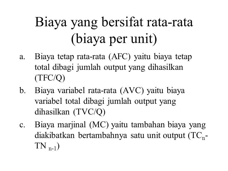 Biaya yang bersifat rata-rata (biaya per unit) a.Biaya tetap rata-rata (AFC) yaitu biaya tetap total dibagi jumlah output yang dihasilkan (TFC/Q) b.Biaya variabel rata-rata (AVC) yaitu biaya variabel total dibagi jumlah output yang dihasilkan (TVC/Q) c.Biaya marjinal (MC) yaitu tambahan biaya yang diakibatkan bertambahnya satu unit output (TC n - TN n-1 )