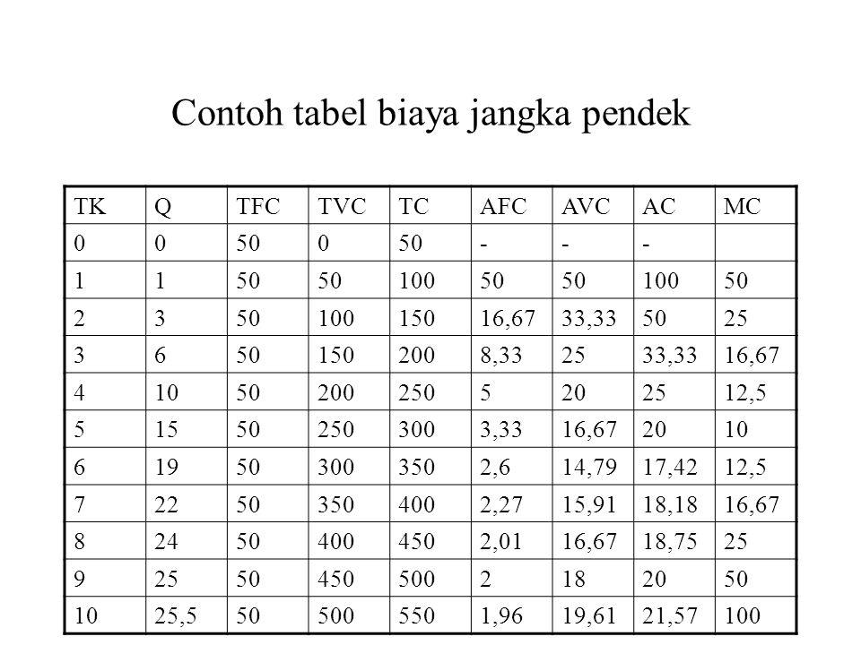 Contoh tabel biaya jangka pendek TKQTFCTVCTCAFCAVCACMC 00500 --- 11 10050 10050 23 10015016,6733,335025 36501502008,332533,3316,67 410502002505202512,5 515502503003,3316,672010 619503003502,614,7917,4212,5 722503504002,2715,9118,1816,67 824504004502,0116,6718,7525 9 504505002182050 1025,5505005501,9619,6121,57100