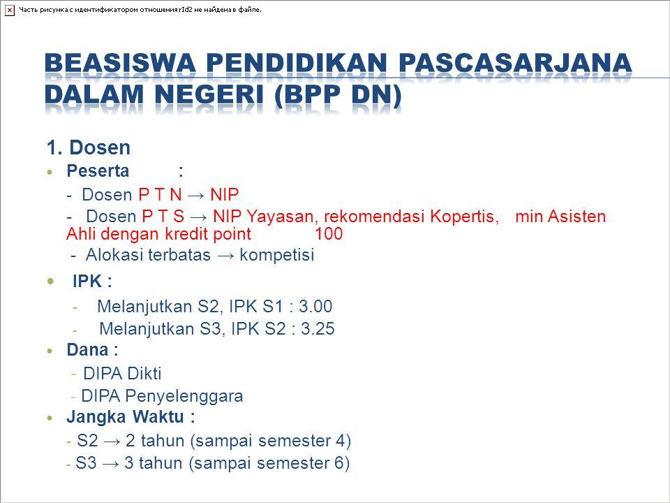 1. Dosen Peserta : - Dosen P T N → NIP - Dosen P T S → NIP Yayasan, rekomendasi Kopertis, min Asisten Ahli dengan kredit point 100 -Alokasi terbatas →