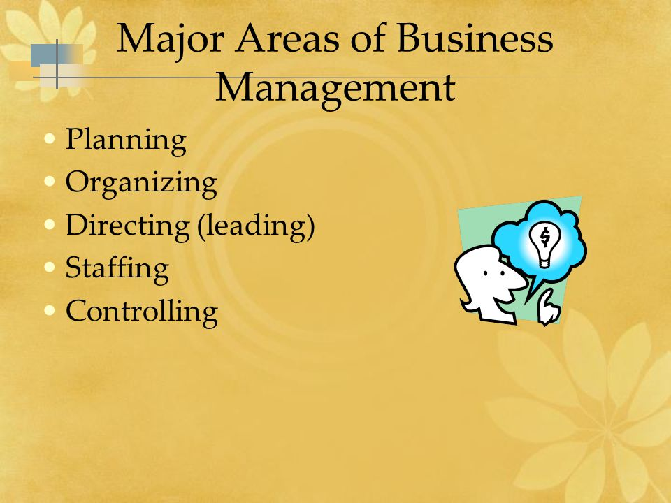 Major Areas of Business Management Planning Organizing Directing (leading) Staffing Controlling