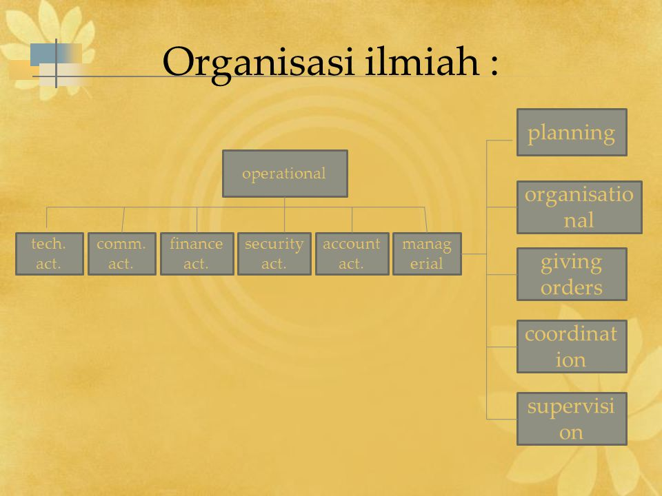 Organisasi ilmiah : operational tech. act. comm.