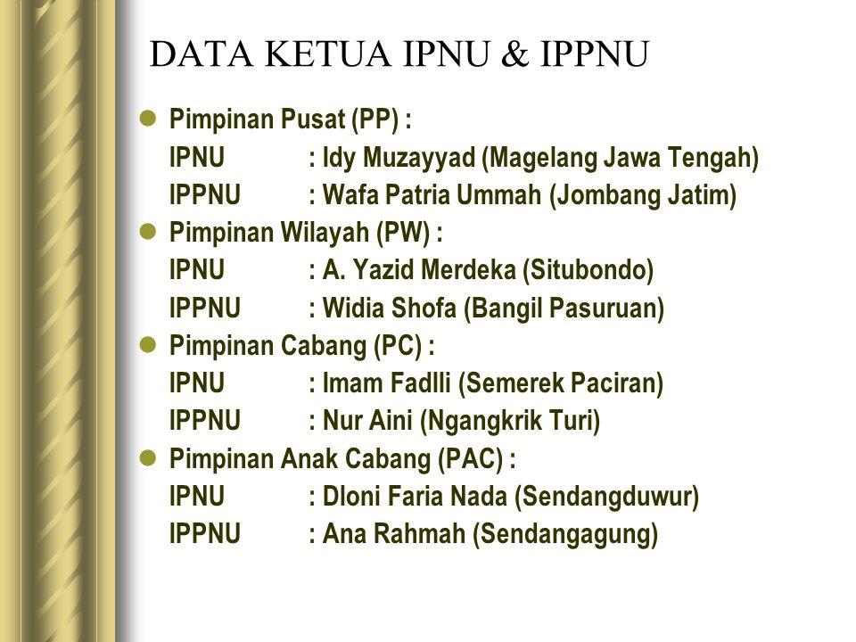 DATA KETUA IPNU & IPPNU Pimpinan Pusat (PP) : IPNU: Idy Muzayyad (Magelang Jawa Tengah) IPPNU: Wafa Patria Ummah (Jombang Jatim) Pimpinan Wilayah (PW) : IPNU: A.