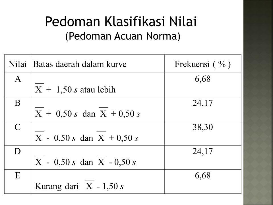 Pedoman Klasifikasi Nilai (Pedoman Acuan Norma) NilaiBatas daerah dalam kurveFrekuensi ( % ) A __ X + 1,50 s atau lebih 6,68 B __ __ X + 0,50 s dan X + 0,50 s 24,17 C __ __ X - 0,50 s dan X + 0,50 s 38,30 D __ __ X - 0,50 s dan X - 0,50 s 24,17 E __ Kurang dari X - 1,50 s 6,68