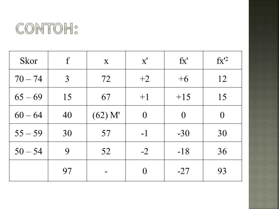 Skorfxx fx fx 2 70 – 74372+2+612 65 – 691567+1+1515 60 – 6440(62) M 000 55 – 593057-3030 50 – 54952-2-1836 97-0-2793
