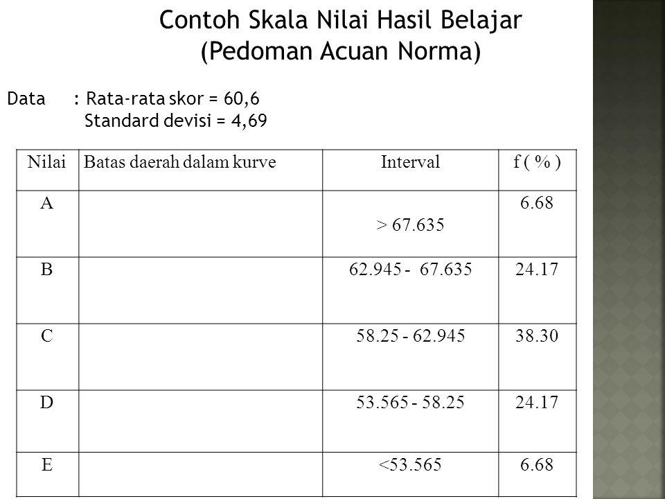Contoh Skala Nilai Hasil Belajar (Pedoman Acuan Norma) NilaiBatas daerah dalam kurveIntervalf ( % ) A > 67.635 6.68 B62.945 - 67.63524.17 C58.25 - 62.94538.30 D53.565 - 58.2524.17 E<53.5656.68 Data: Rata-rata skor = 60,6 Standard devisi = 4,69
