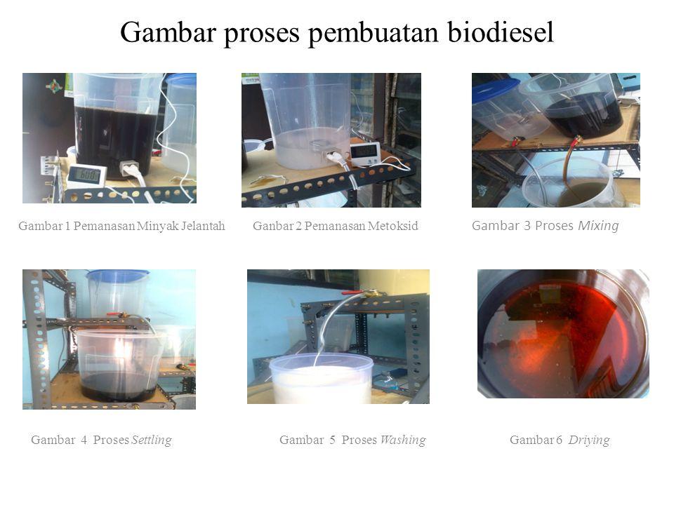 Gambar proses pembuatan biodiesel Gambar 1 Pemanasan Minyak Jelantah Ganbar 2 Pemanasan Metoksid Gambar 3 Proses Mixing Gambar 4 Proses Settling Gamba