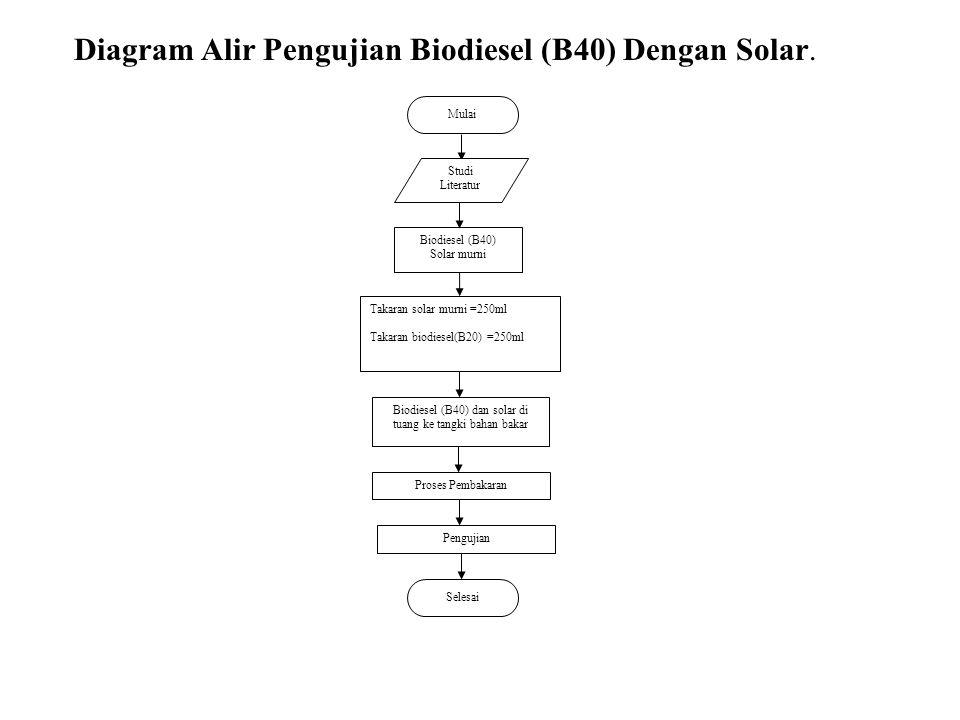 Mulai Biodiesel (B40) Solar murni Studi Literatur Takaran solar murni =250ml Takaran biodiesel(B20) =250ml Biodiesel (B40) dan solar di tuang ke tangk