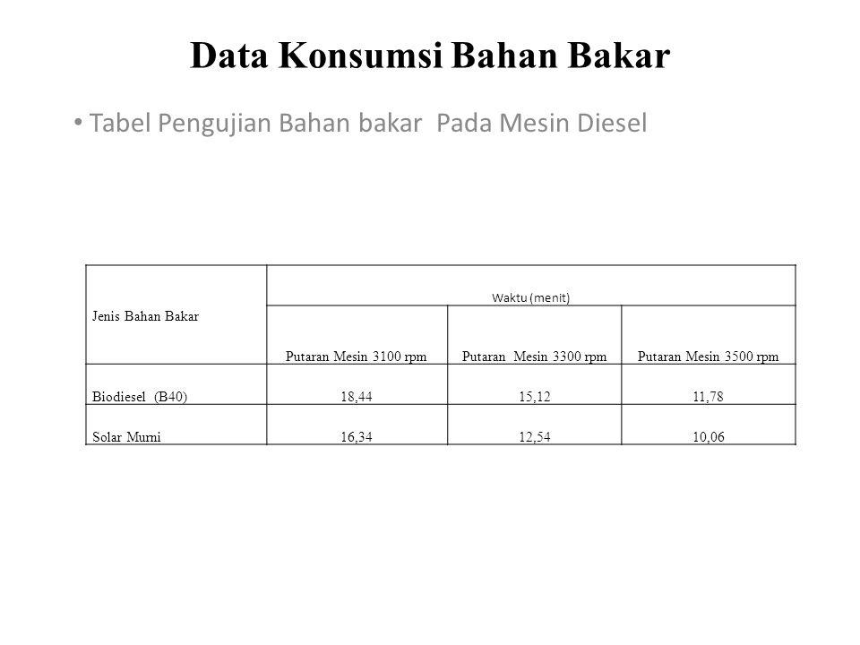 Data Konsumsi Bahan Bakar Tabel Pengujian Bahan bakar Pada Mesin Diesel Jenis Bahan Bakar Waktu (menit) Putaran Mesin 3100 rpmPutaran Mesin 3300 rpmPu