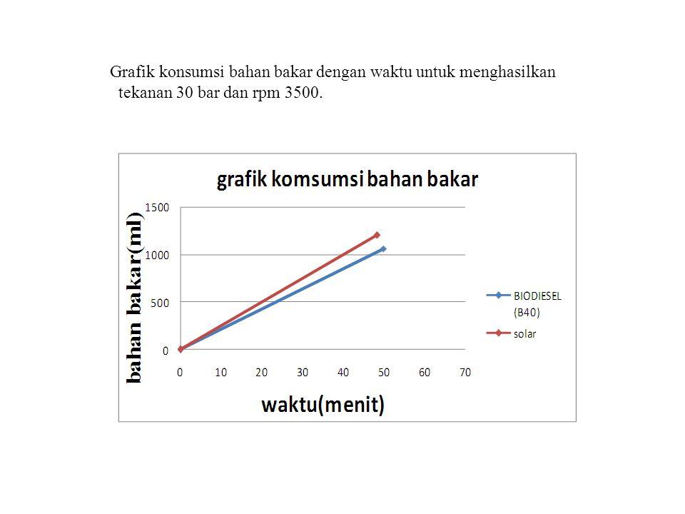 Grafik konsumsi bahan bakar dengan waktu untuk menghasilkan tekanan 30 bar dan rpm 3500.