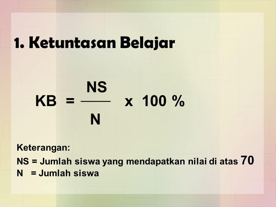 Keterangan: NS = Jumlah siswa yang mendapatkan nilai di atas 70 N = Jumlah siswa KB = NS N x 100 % 1.