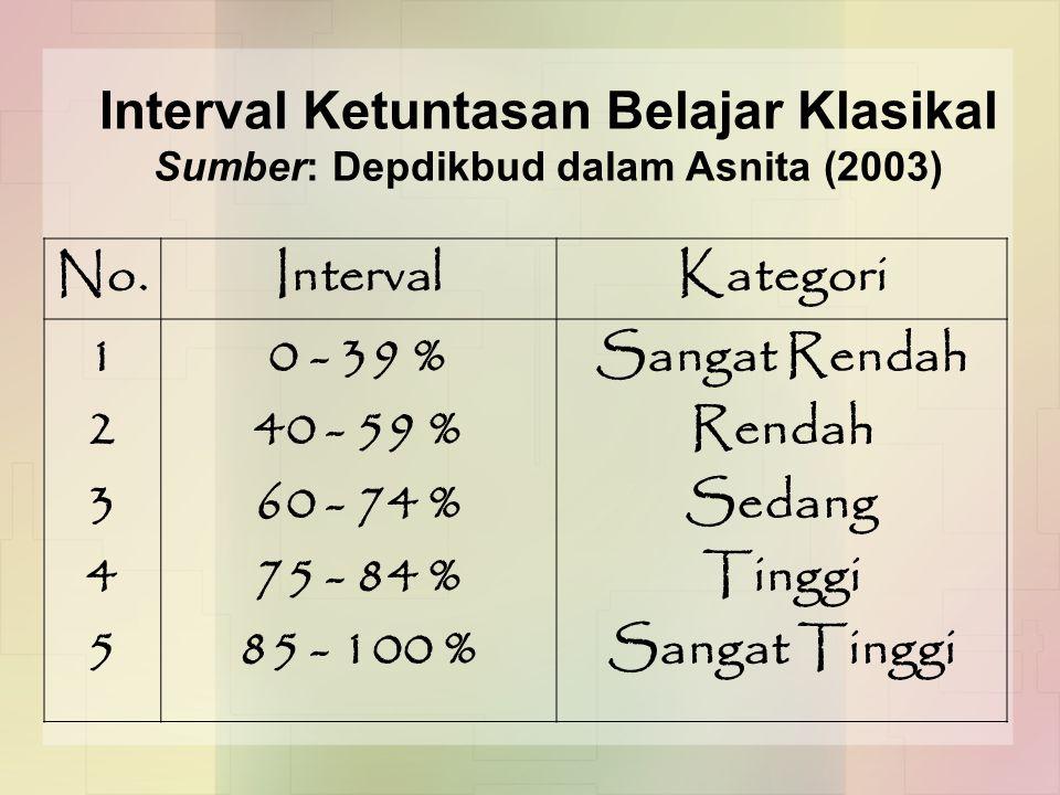 No.IntervalKategori 1234512345 0 - 39 % 40 - 59 % 60 - 74 % 75 - 84 % 85 - 100 % Sangat Rendah Rendah Sedang Tinggi Sangat Tinggi Interval Ketuntasan Belajar Klasikal Sumber: Depdikbud dalam Asnita (2003)