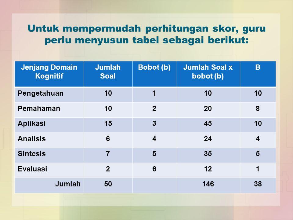 Untuk mempermudah perhitungan skor, guru perlu menyusun tabel sebagai berikut: Jenjang Domain Kognitif Jumlah Soal Bobot (b)Jumlah Soal x bobot (b) B Pengetahuan101 Pemahaman102208 Aplikasi1534510 Analisis64244 Sintesis75355 Evaluasi26121 Jumlah5014638