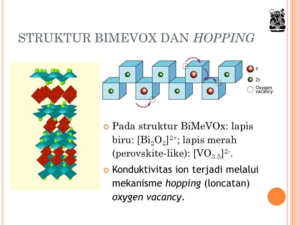 STRUKTUR BIMEVOX DAN HOPPING Pada struktur BiMeVOx: lapis biru: [Bi 2 O 2 ] 2+ ; lapis merah (perovskite-like): [VO 3.5 ] 2-. Konduktivitas ion terjad