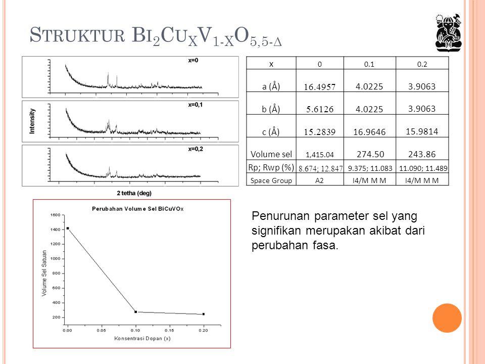 S TRUKTUR B I 2 C U X V 1- X O 5,5- Δ x 00.10.2 a (Å) 16.4957 4.0225 3.9063 b (Å) 5.6126 4.0225 3.9063 c (Å) 15.2839 16.9646 15.9814 Volume sel 1,415.