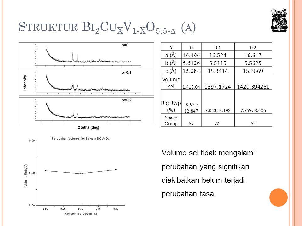 S TRUKTUR B I 2 C U X V 1- X O 5,5- Δ ( Α ) x 00.10.2 a (Å) 16.496 16.52416.617 b (Å) 5.6126 5.51155.5625 c (Å) 15.284 15.341415.3669 Volume sel 1,415